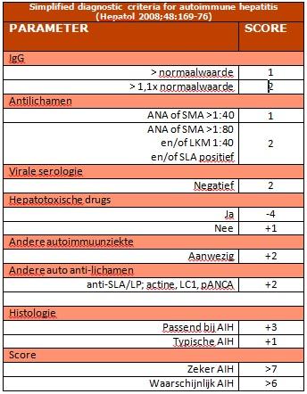 Tabel simplified criteria AIH